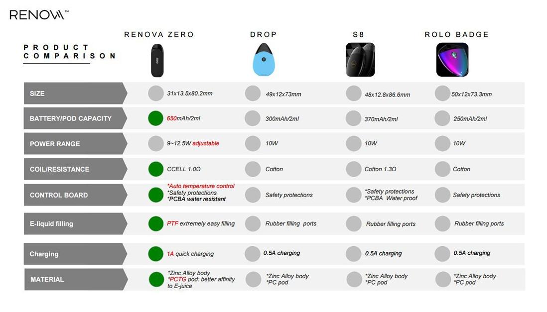 Vaporesso Renova Zero Pod Kit Comparison